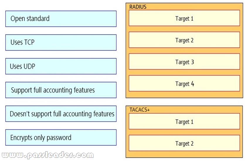PassLeader-300-101-Exam-Dumps-8841